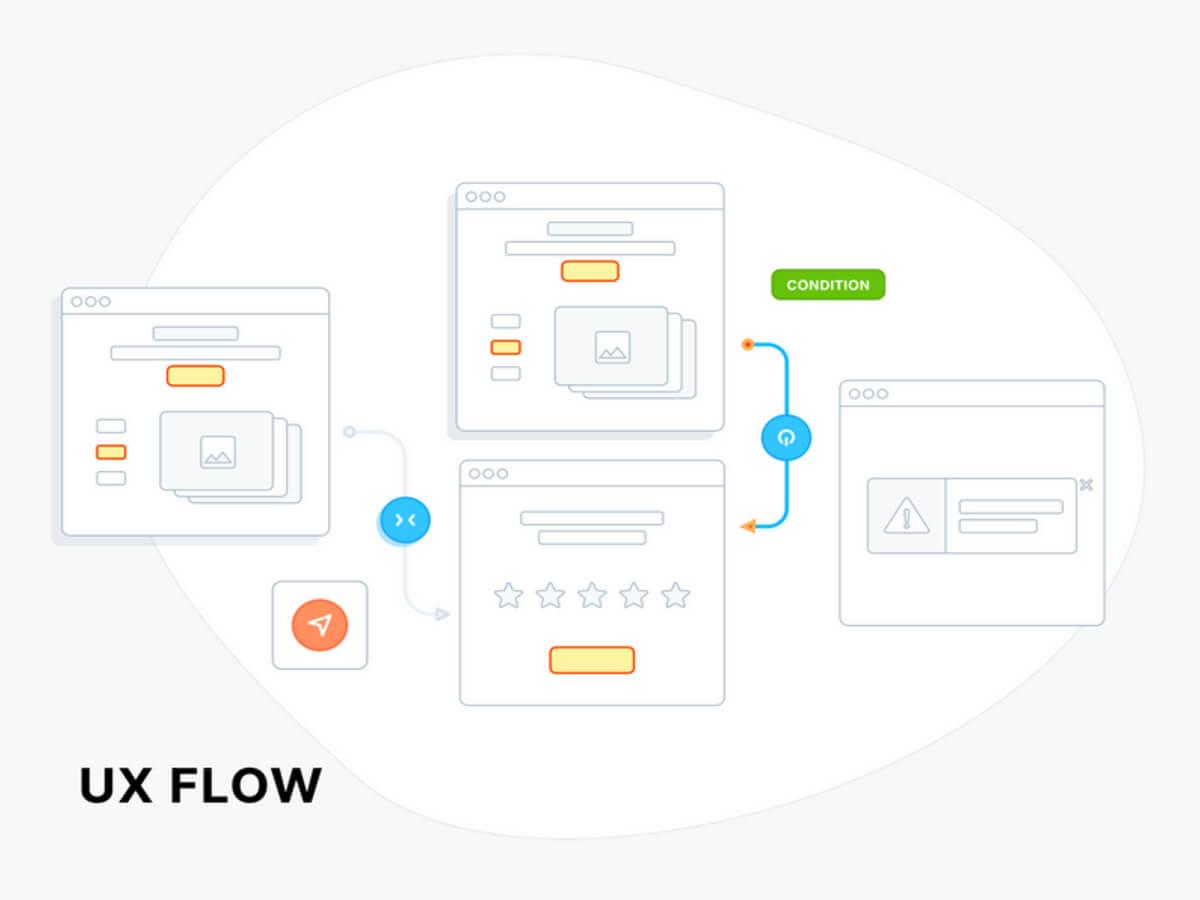 UX Flow Wireframes for Adobe XD